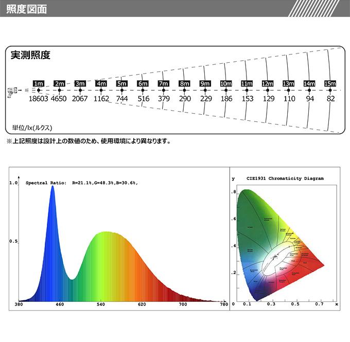 バッテリー残量指示ランプ付き 実測照度